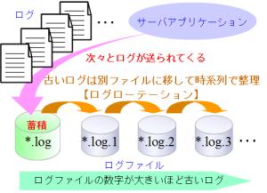 log_r